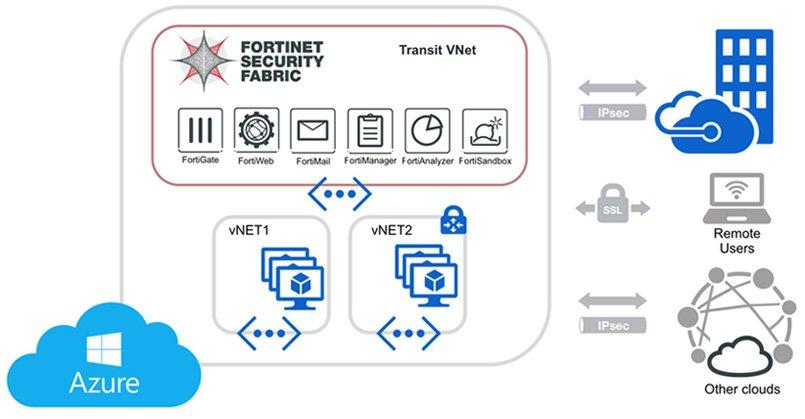 azure cloud security training