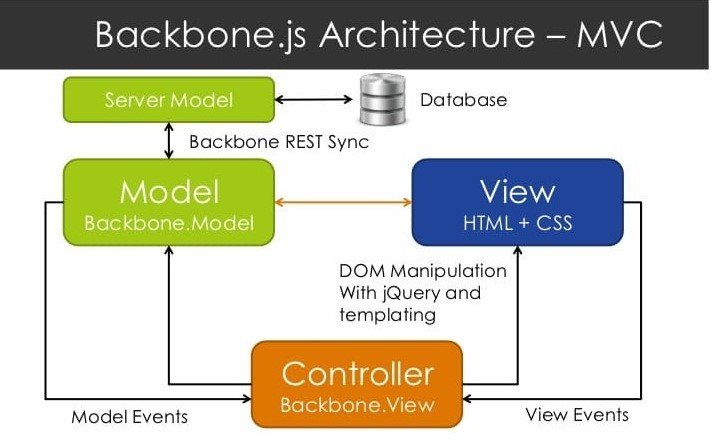 Infographic of MVC structure of Backbone JS JavaScript Frameworks