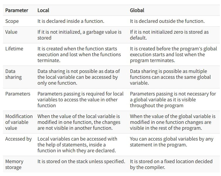 difference between locals( ) and globals( )