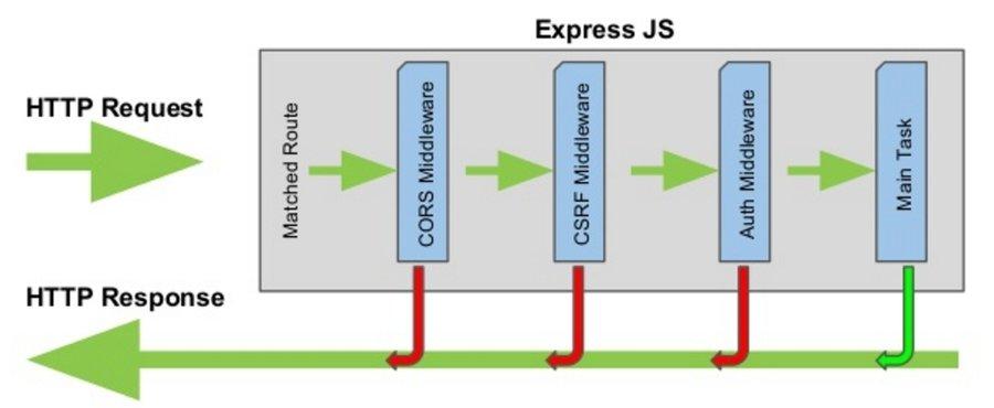 ExpressJs-HTTP-Flow-Diagram-NodeJs Frameworks