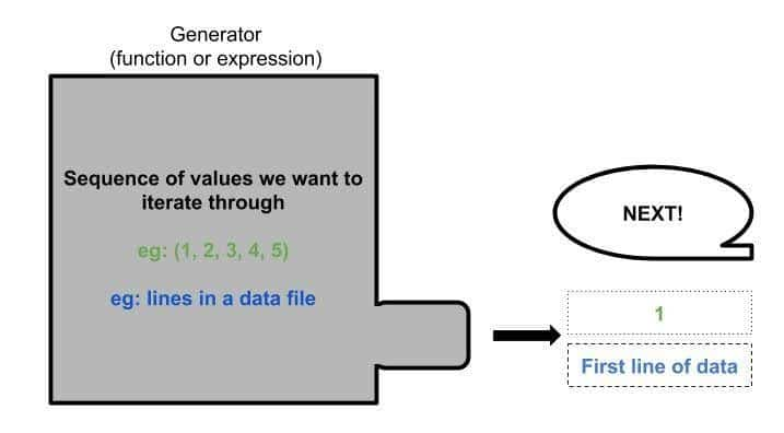 generator in Python