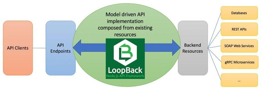 Loopback functionality diagram
