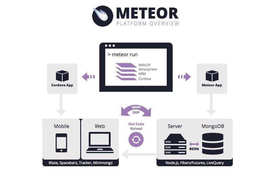 MeteorJs Platform Overview NodeJs Frameworks