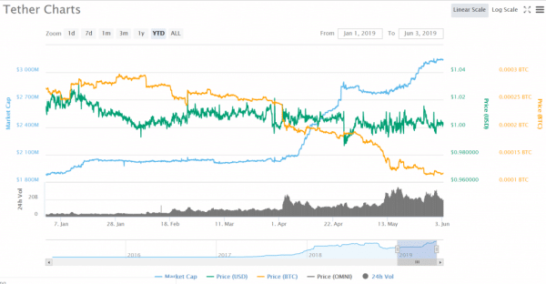 tether best cryptocurrency