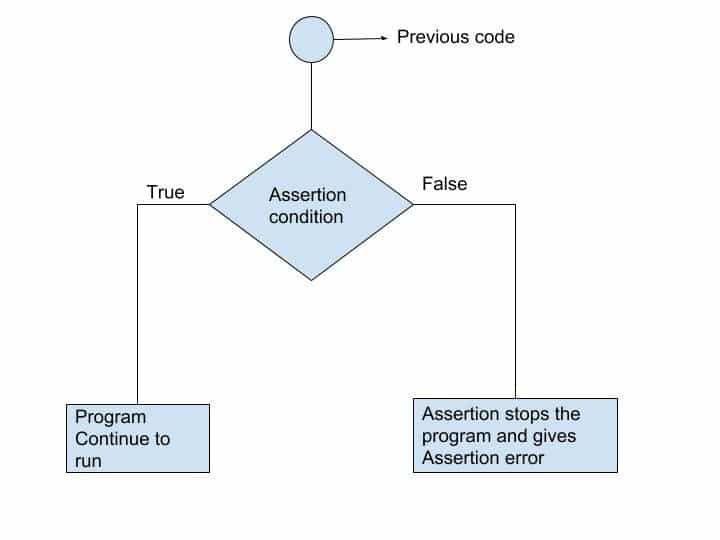 use of Assertions in Python