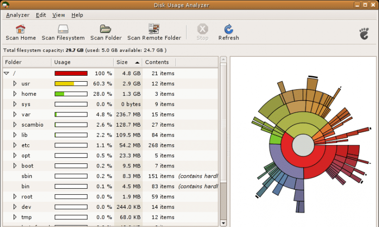 Best Disk Analyzer Software for Linux