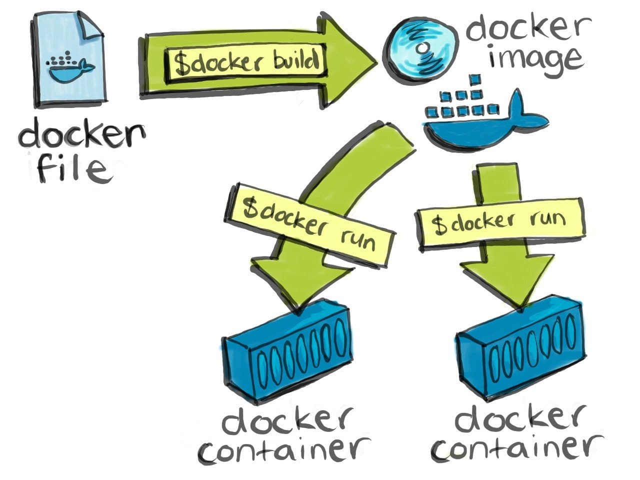 Building a docker image shown with arrows on a white board - Docker Interview questions