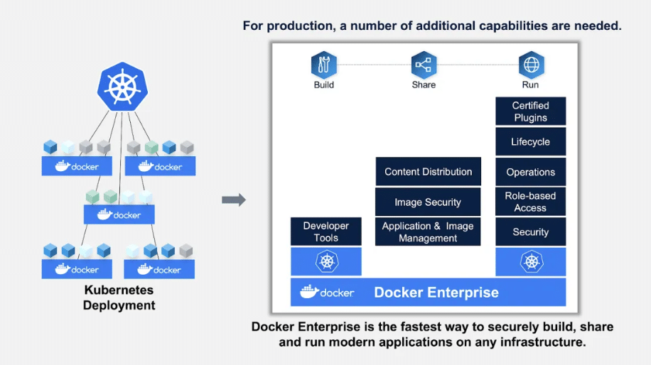 Kubernetes and Docker working together: shown in charts