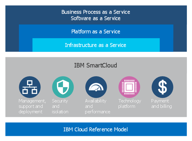 Cloud Computing by IBM
