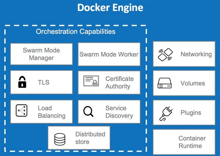 Representation of Docker functionalities in boxes on blue background - Docker Interview Questions