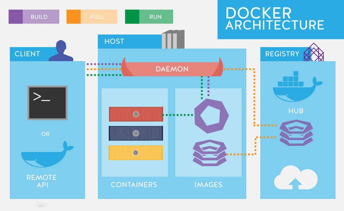 Functionalities and Components of Docker Architecture in three light blue blocks over white background