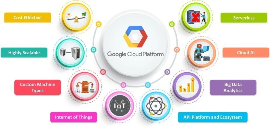 Google Cloud Fundamentals