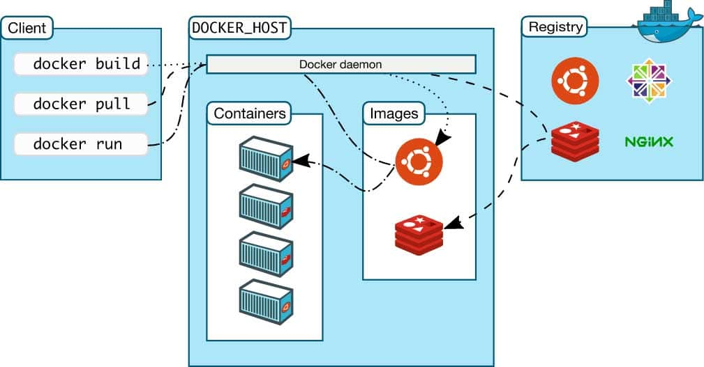 How docker works is shown with charts and symbols.