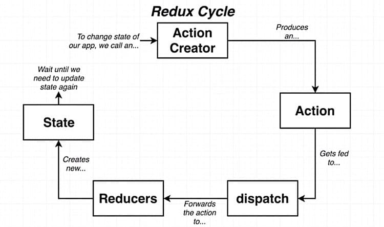 Functionalities of Redux as a cycle