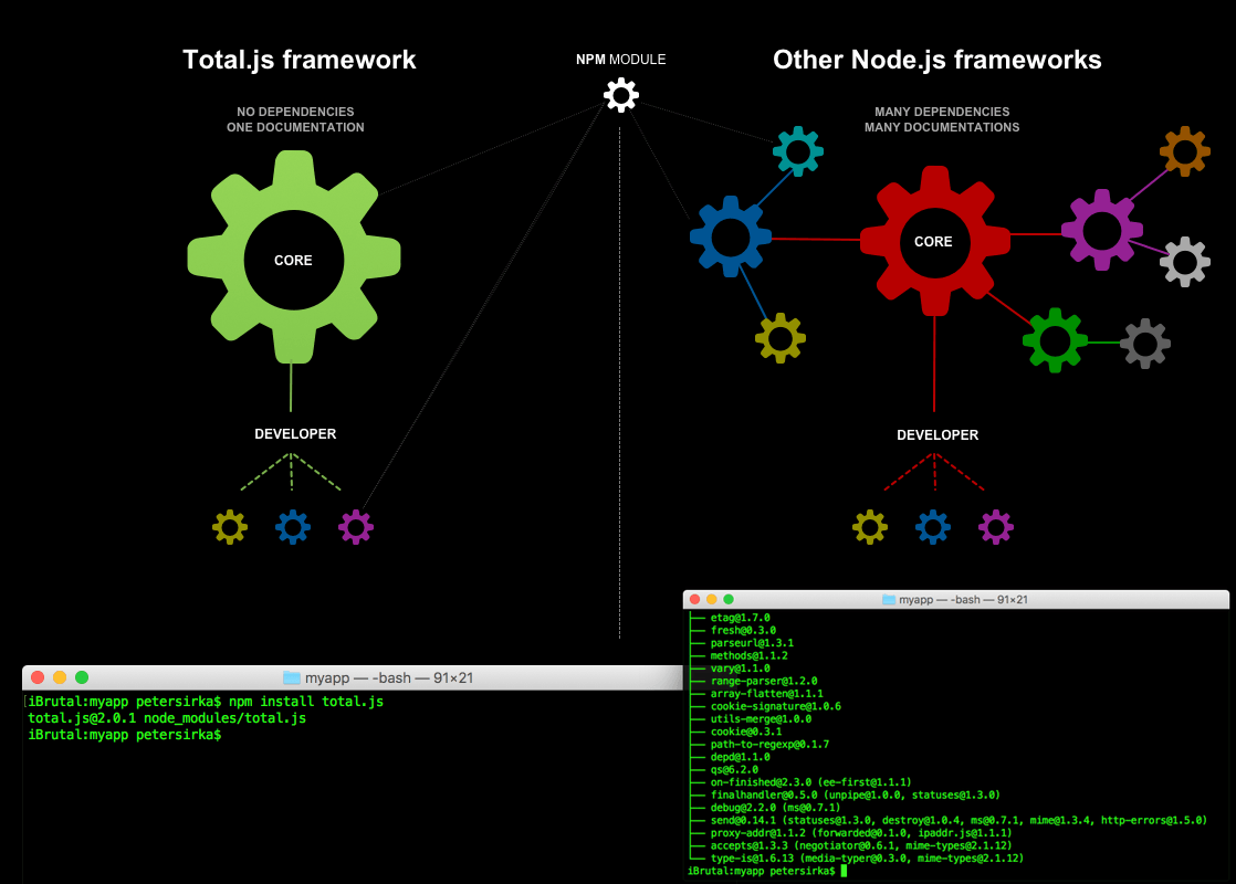 Comparison of Total Js NodeJs CMS with other Node Js frameworks in black background