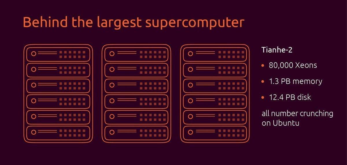 Ubuntu Fastest Supercomputer