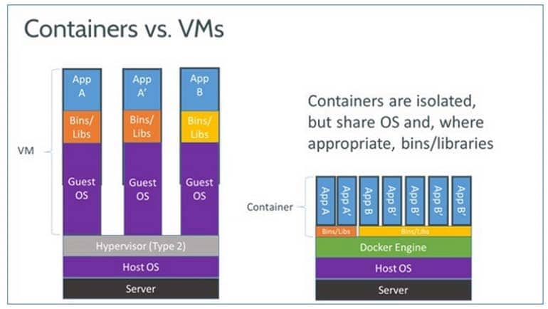 Docker vs Virtual Machine shown in graph: Docker Interview Questions