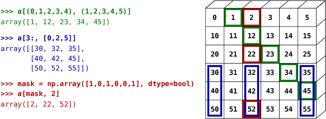 Application of Numpy - One of the python packages
