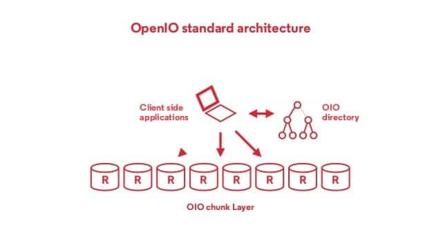 OpenIO suite for Linux