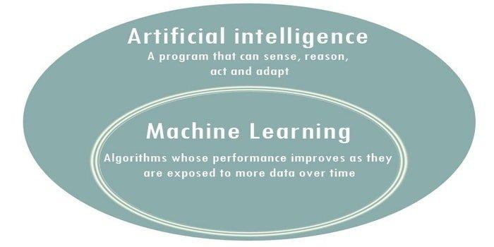 similarity AI-vs-ML