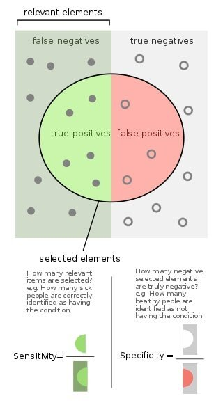 true_positive_and_true negative