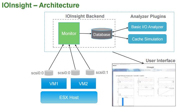 VMware Disk management tool