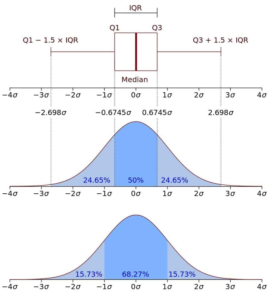 IQR (Interquartile Range)