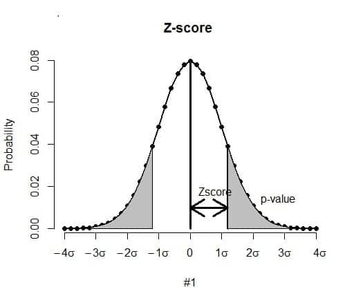 Z-value or Z-score
