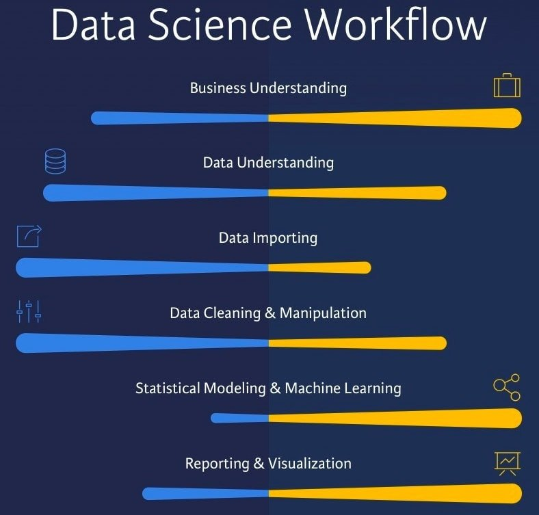 basic responsibility of a data scientist