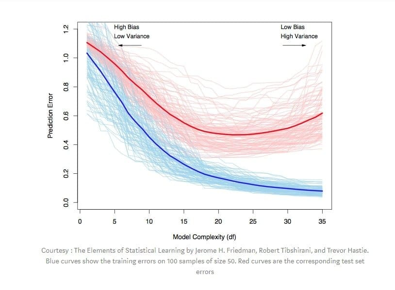 bias variance tradeoff
