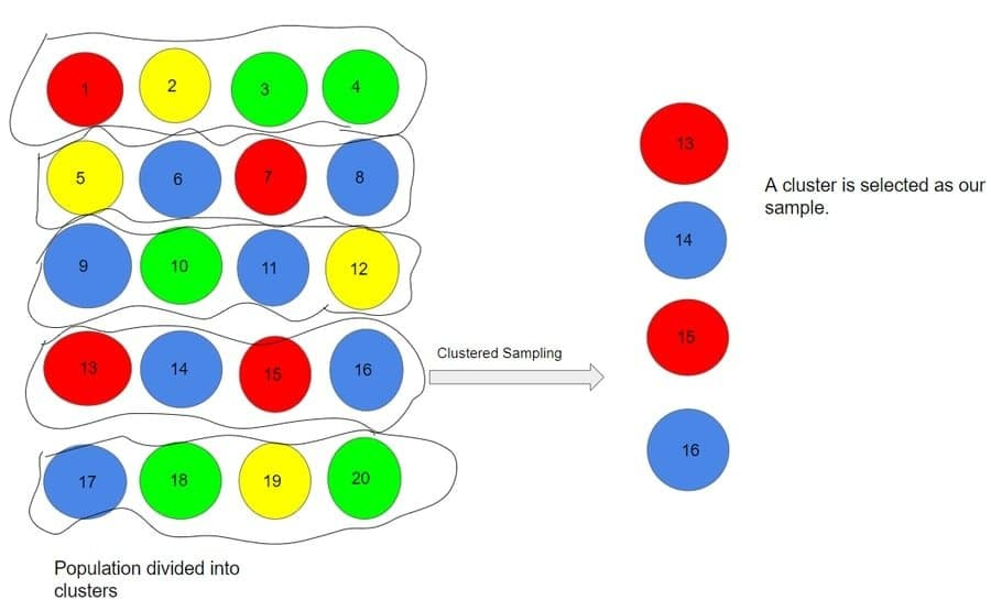 cluster_and_systematic sampling