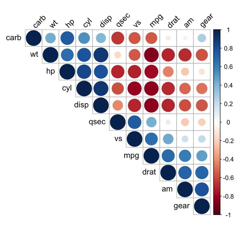correlogram_analysis