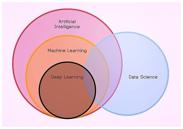 data_science_machine learning and AI