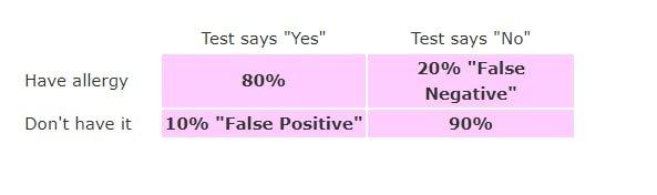 false positive and false negatives