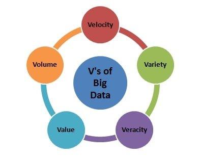 five_vs_of_big_data