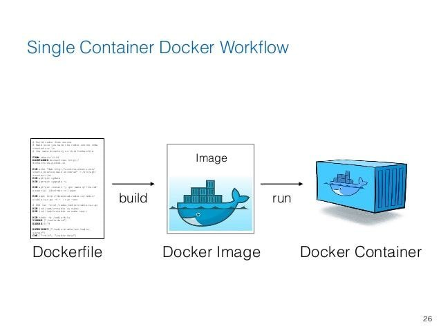 container concepts