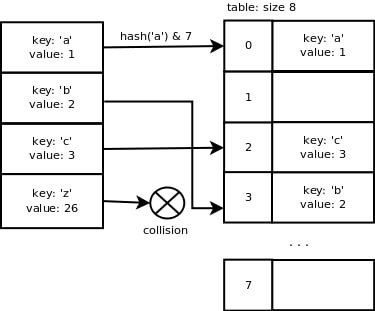 hash table collisions