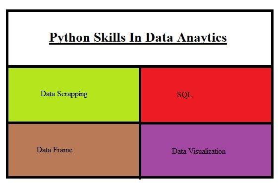 important skills to have in Python