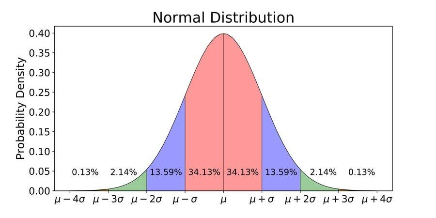 normal_distribution