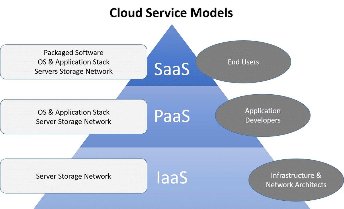 cloud computing interview questions platforms