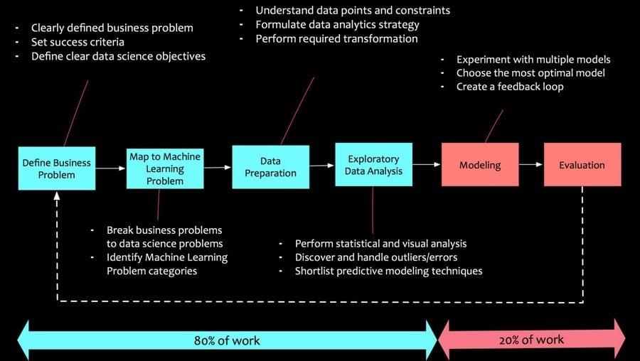process_of_data_analysis