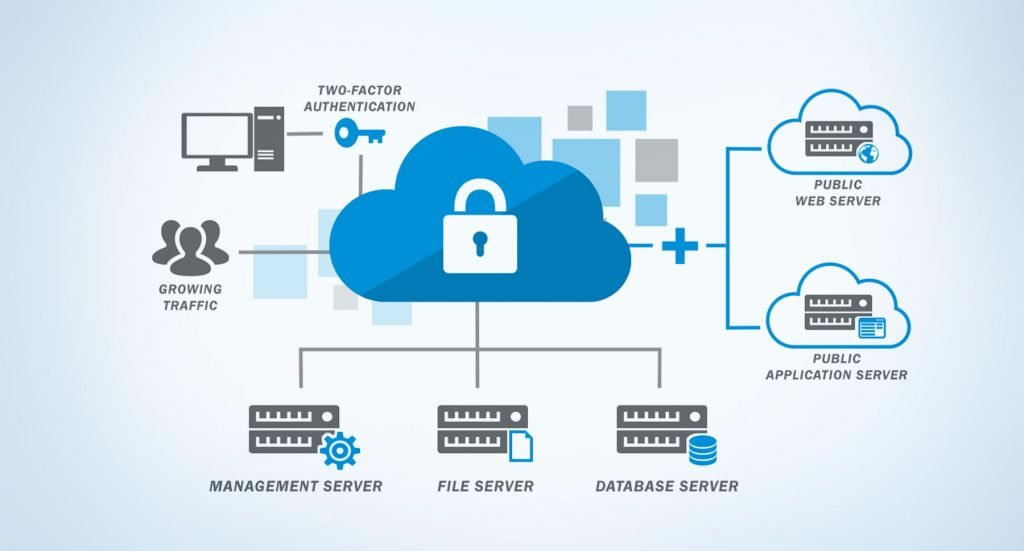 cloud security cloud computing interview questions