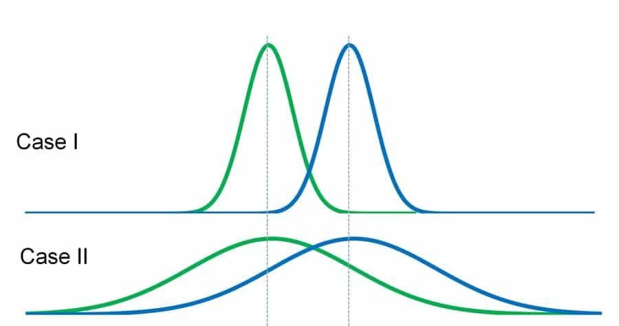 statistical significance of insight