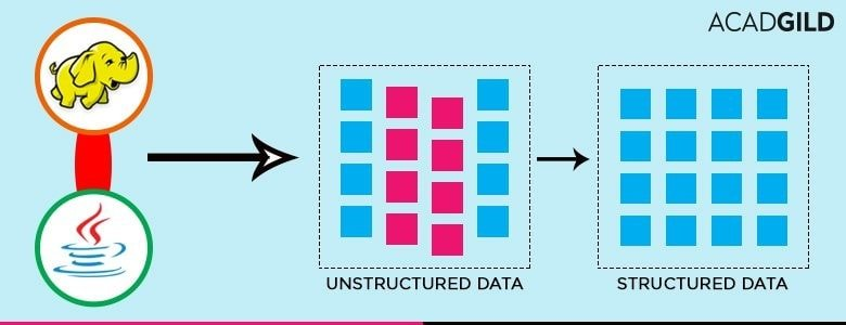 unstructured data into structured data