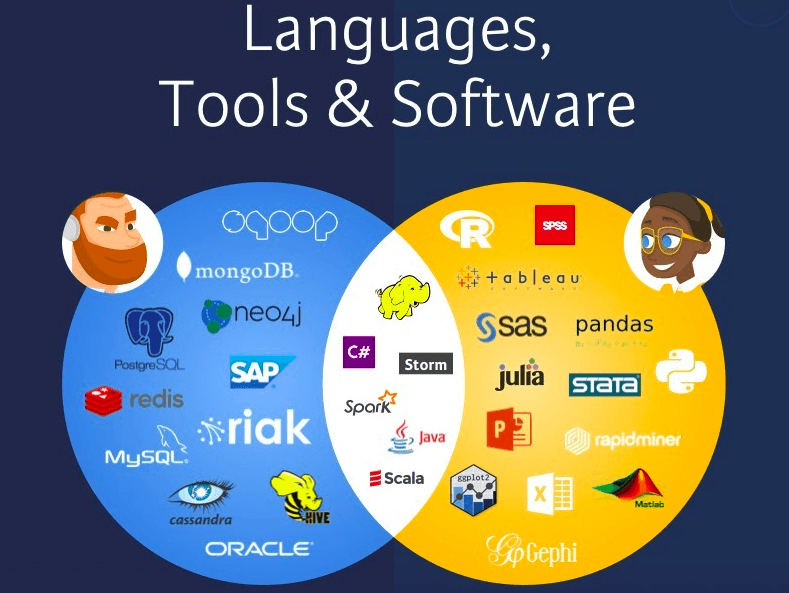 languages-tools-and-software