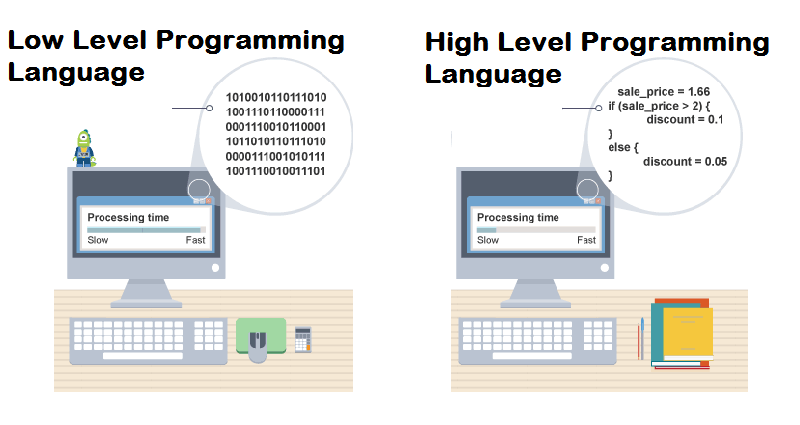 Example of High and Low Level Languages on two Desktops