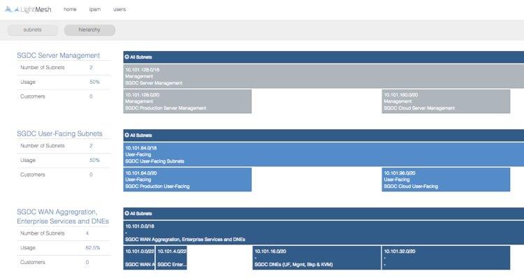 Lightmesh IP address management tools