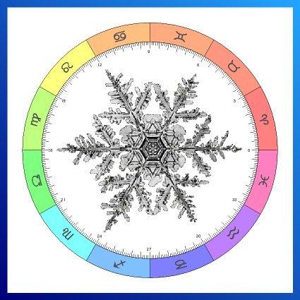 2. CenonAstro - Linux Astrology Software