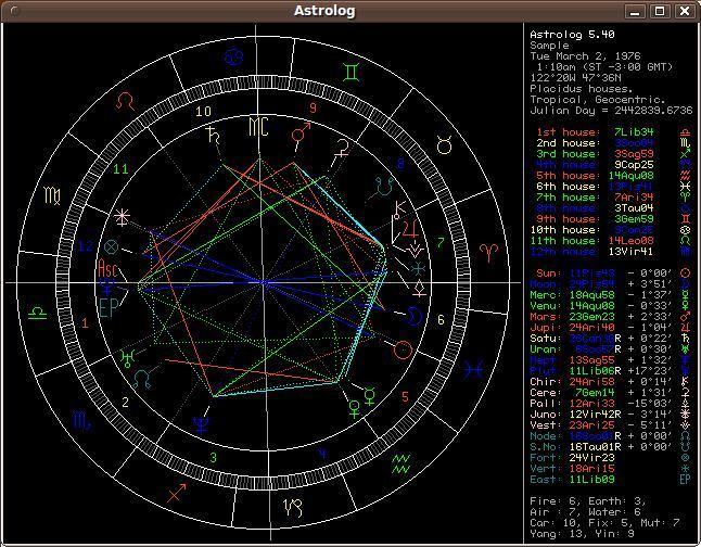 4. Astrolog - Linux Astrology Software