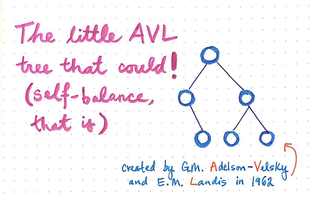 AVL tree description in a white dot background; lower right text contains inventor names of AVL tree